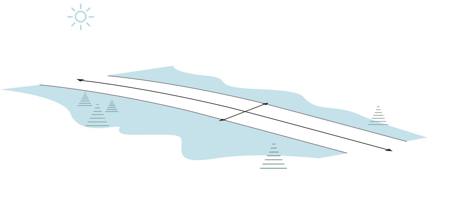 Figur 3.2 Måleretninger for lengde og bredde