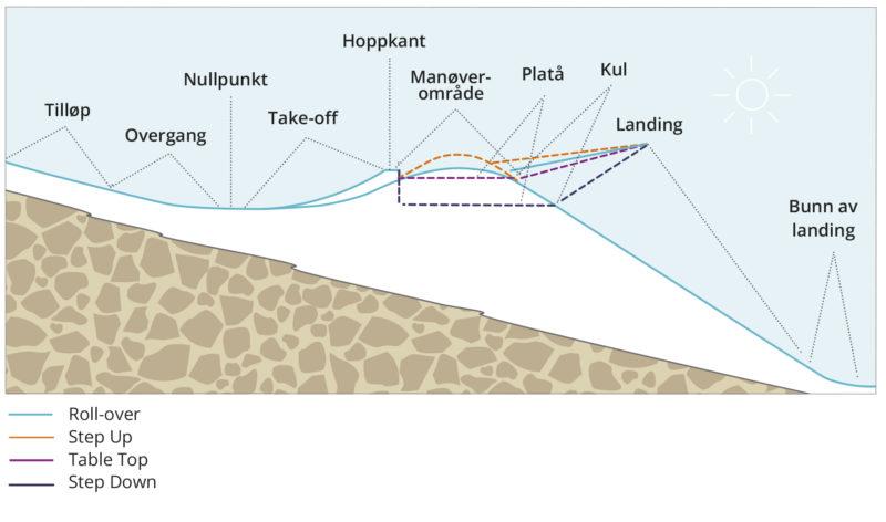 Figur 4.2 Generelle designkomponenter for hopp