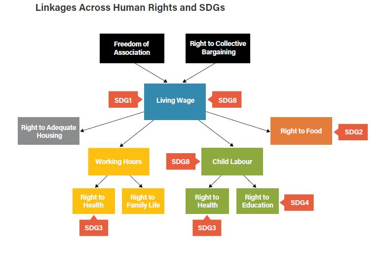 Illustrasjon: Respekt for menneskerettigheter og ansvarlig næringsliv vil gi positive innvirkning på bærekraftsmålene