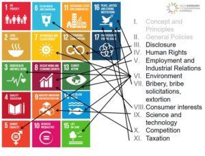 OECDs retningslinjer er svært relevante for SDGene. Her vises sammenhengen mellom de ulike kapitlene og SDGene.