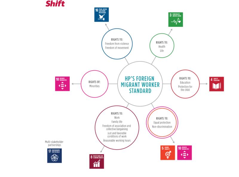 I rapporten fra SHIFT gis det anbefalinger til at selskapene utvikler en helhetligstrategi for bærekraftsmålene samtidig som de 1) Identifiserer de største risikoene og påvirkning for selskapet 2) hvordan kan selskapet bruke deres forretningskompetanse og fortrinn til å utvikle produkter og tjenester som er fordelaktig for mennesker og planeten. Bærekraftsmålene kan være et godt utgangspunkt for disse vurderingene, og rapporten legger også vekt på viktigheten av innovasjon