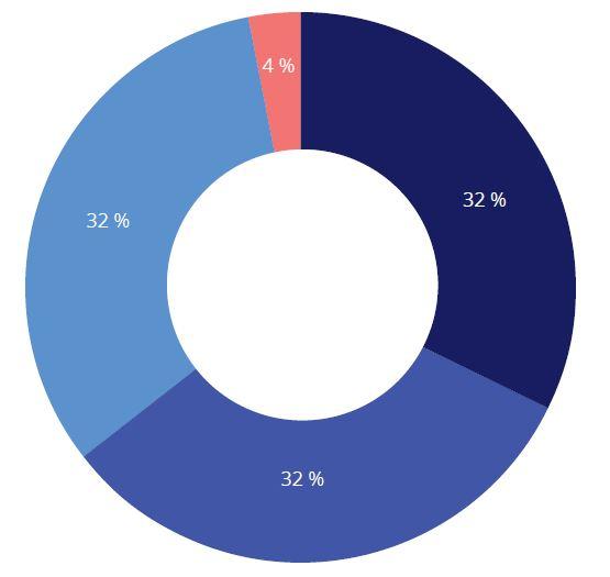 Modellen viser prosentvis vekting av rød 4%, mørk blå, mellomblå lyseblå. 32 % hver